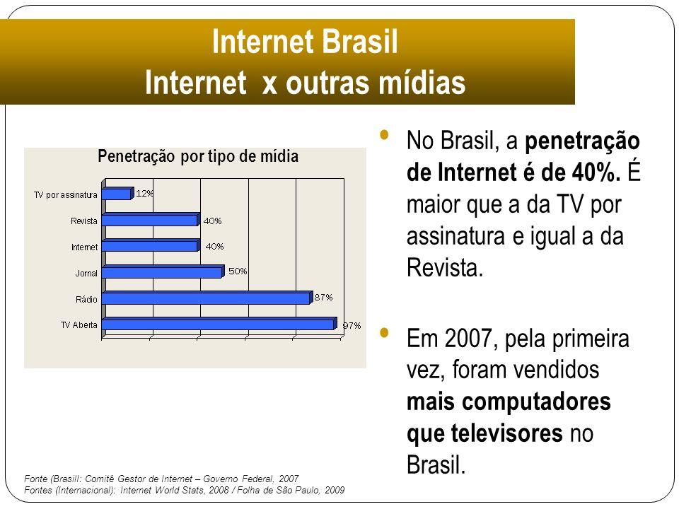 Internet Brasil Internet x outras mídias No Brasil, a penetração de Internet é de 40%. É maior que a da TV por assinatura e igual a da Revista. Em 200