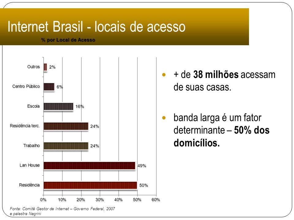 Internet Brasil - locais de acesso + de 38 milhões acessam de suas casas. banda larga é um fator determinante – 50% dos domicílios. Fonte: Comitê Gest