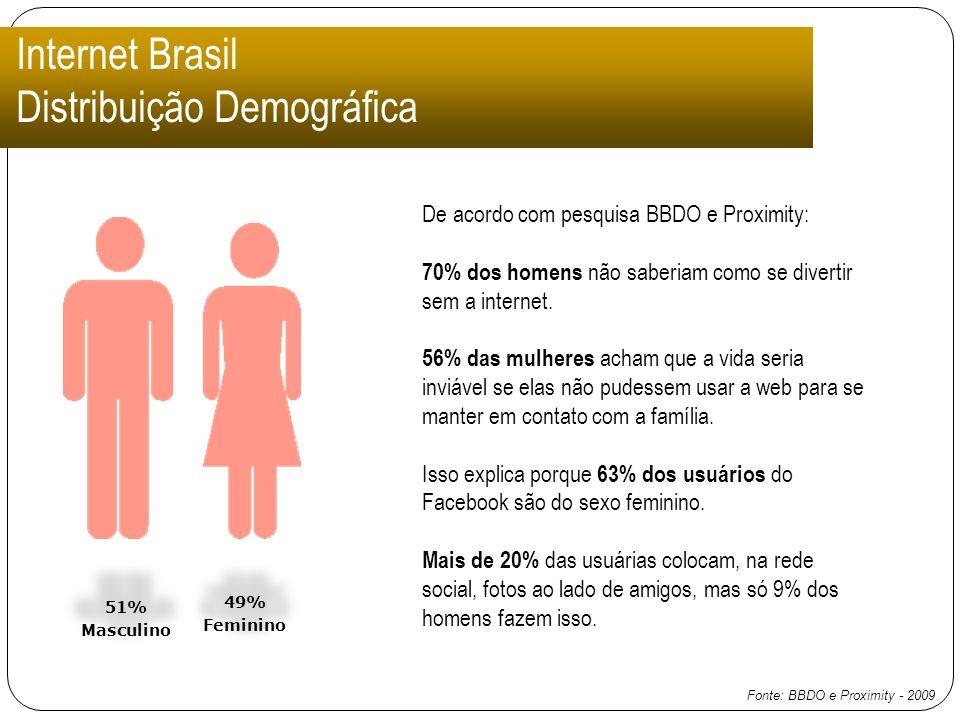 Internet Brasil Distribuição Demográfica 51% Masculino 49% Feminino De acordo com pesquisa BBDO e Proximity: 70% dos homens não saberiam como se diver