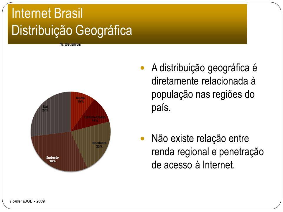 Internet Brasil Distribuição Geográfica A distribuição geográfica é diretamente relacionada à população nas regiões do país. Não existe relação entre