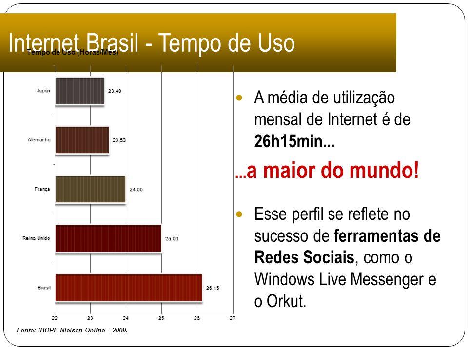 Internet Brasil - Tempo de Uso A média de utilização mensal de Internet é de 26h15min...... a maior do mundo! Esse perfil se reflete no sucesso de fer