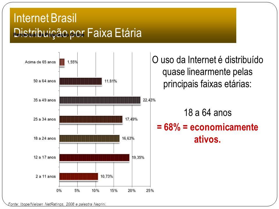 Internet Brasil Distribuição por Faixa Etária O uso da Internet é distribuído quase linearmente pelas principais faixas etárias: 18 a 64 anos = 68% =