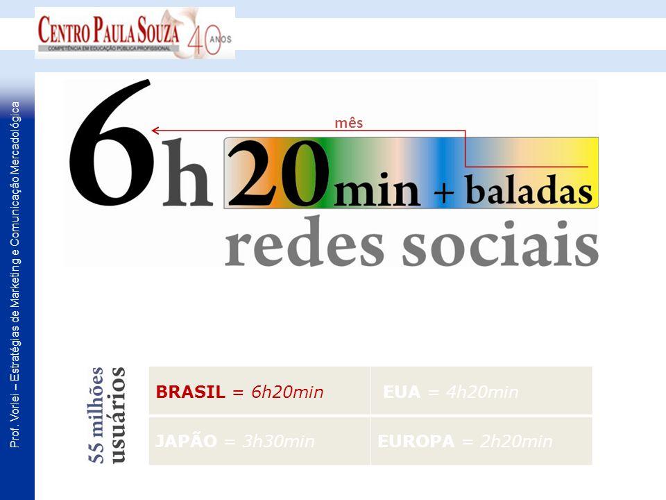 BRASIL = 6h20min EUA = 4h20min JAPÃO = 3h30minEUROPA = 2h20min mês