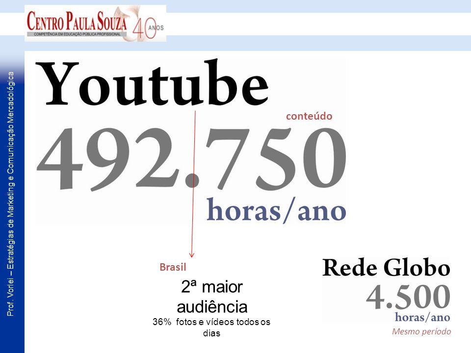2ª maior audiência 36% fotos e vídeos todos os dias conteúdo Mesmo período Brasil