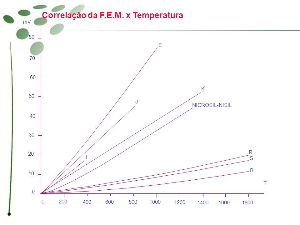 0 10 20 30 40 50 60 70 80 0200 400 600800 1000 1200 14001600 1800 mV T E J T K NICROSIL-NISIL R S B Correlação da F.E.M. x Temperatura