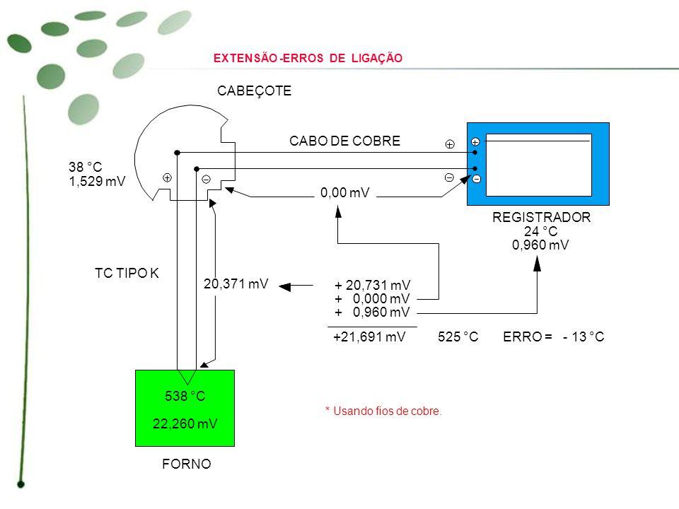 CABEÇOTE CABO DE COBRE REGISTRADOR 24 °C 0,960 mV 0,00 mV 20,371 mV 38 °C 1,529 mV 538 °C 22,260 mV TC TIPO K FORNO + 20,731 mV + 0,000 mV + 0,960 mV