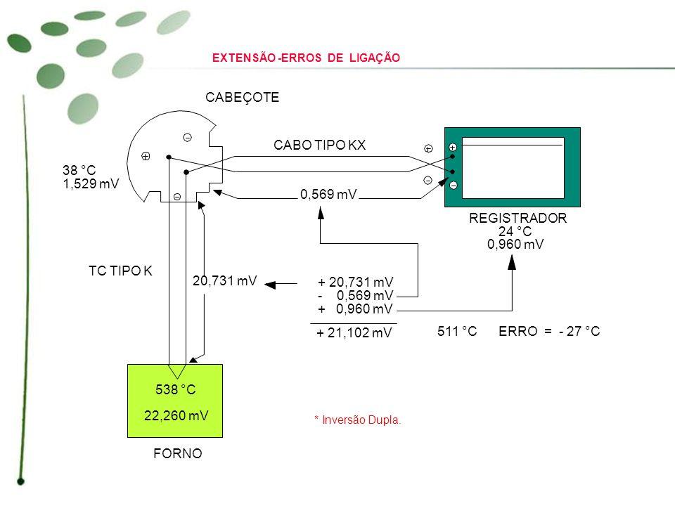 CABEÇOTE CABO TIPO KX REGISTRADOR 24 °C 0,960 mV 0,569 mV 20,731 mV 38 °C 1,529 mV 538 °C 22,260 mV TC TIPO K FORNO + 20,731 mV - 0,569 mV + 0,960 mV