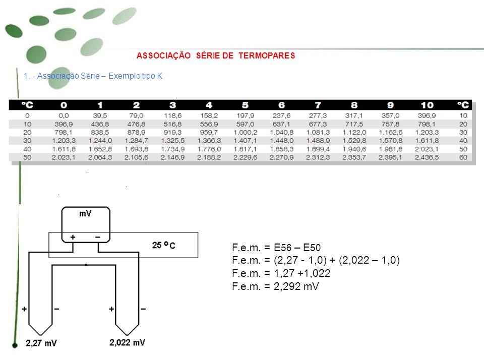 ASSOCIAÇÃO SÉRIE DE TERMOPARES 1. - Associação Série – Exemplo tipo K F.e.m. = E 56 – E 50 F.e.m. = (2,27 - 1,0) + (2,022 – 1,0) F.e.m. = 1,27 +1,022