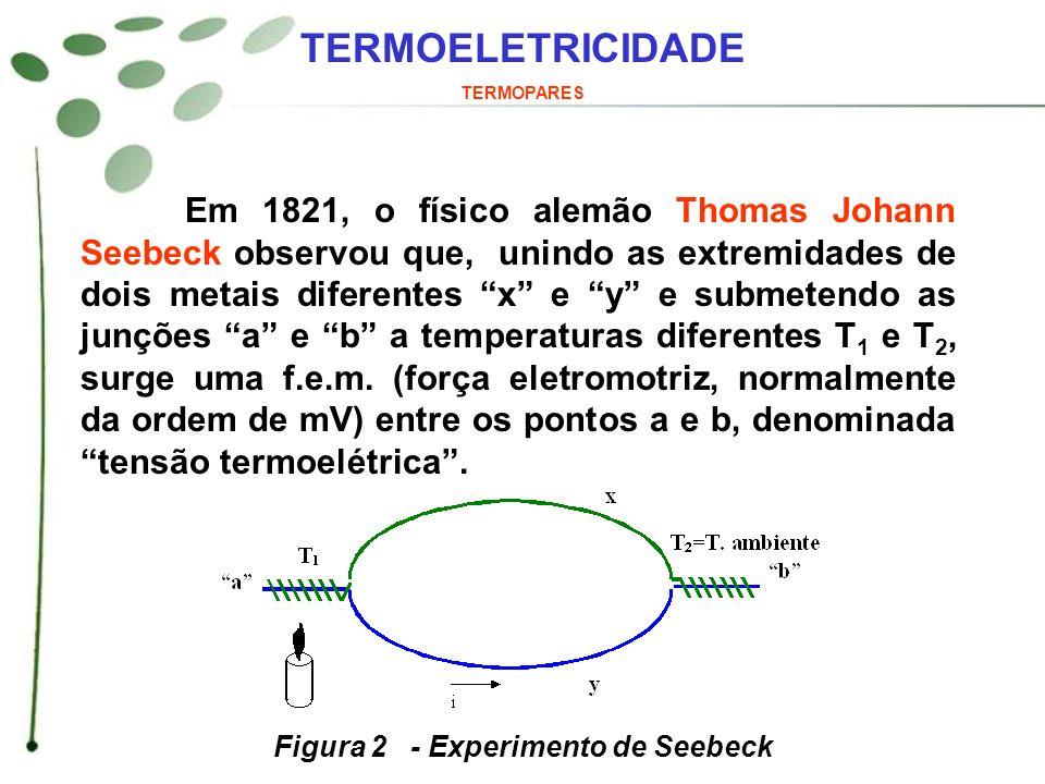 Em 1821, o físico alemão Thomas Johann Seebeck observou que, unindo as extremidades de dois metais diferentes x e y e submetendo as junções a e b a te