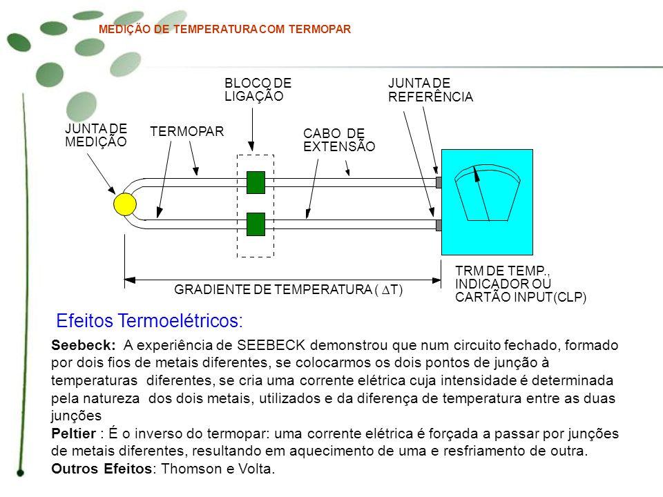 MEDIÇÃO DE TEMPERATURA COM TERMOPAR JUNTA DE MEDIÇÃO TERMOPAR BLOCO DE LIGAÇÃO CABO DE EXTENSÃO JUNTA DE REFERÊNCIA GRADIENTE DE TEMPERATURA (T) TRM D
