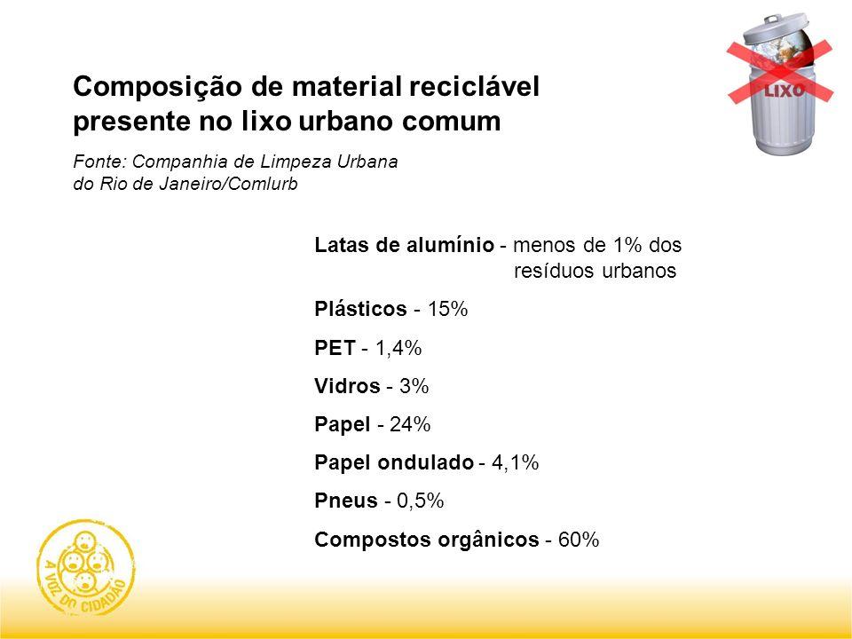 Composição de material reciclável presente no lixo urbano comum Fonte: Companhia de Limpeza Urbana do Rio de Janeiro/Comlurb Latas de alumínio - menos