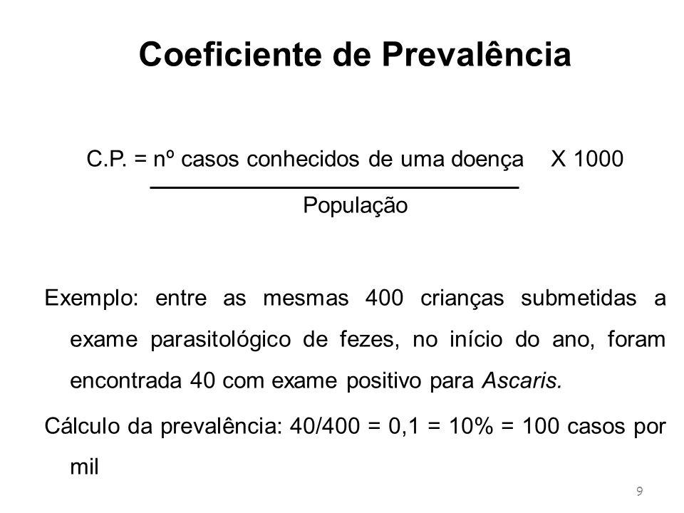 Coeficiente de Prevalência C.P. = nº casos conhecidos de uma doença X 1000 População Exemplo: entre as mesmas 400 crianças submetidas a exame parasito