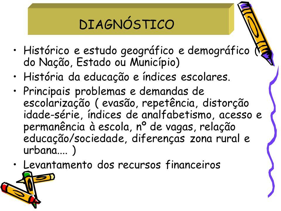 DIAGNÓSTICO Histórico e estudo geográfico e demográfico ( do Nação, Estado ou Município) História da educação e índices escolares. Principais problema