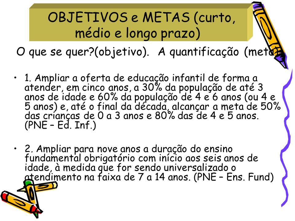 OBJETIVOS e METAS (curto, médio e longo prazo) O que se quer?(objetivo). A quantificação (meta) 1. Ampliar a oferta de educação infantil de forma a at
