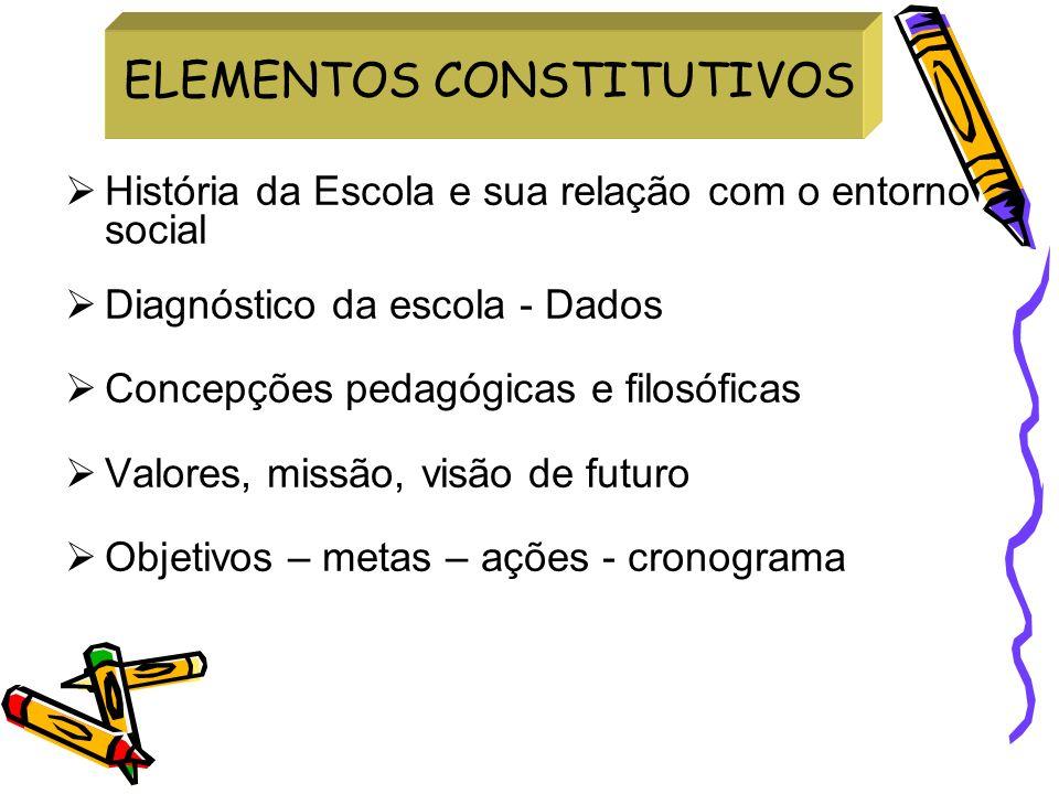 História da Escola e sua relação com o entorno social Diagnóstico da escola - Dados Concepções pedagógicas e filosóficas Valores, missão, visão de fut