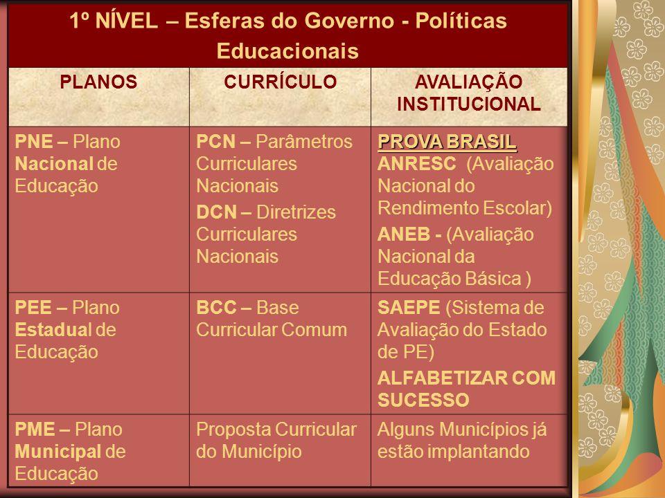 1º NÍVEL – Esferas do Governo - Políticas Educacionais PLANOSCURRÍCULOAVALIAÇÃO INSTITUCIONAL PNE – Plano Nacional de Educação PCN – Parâmetros Curric