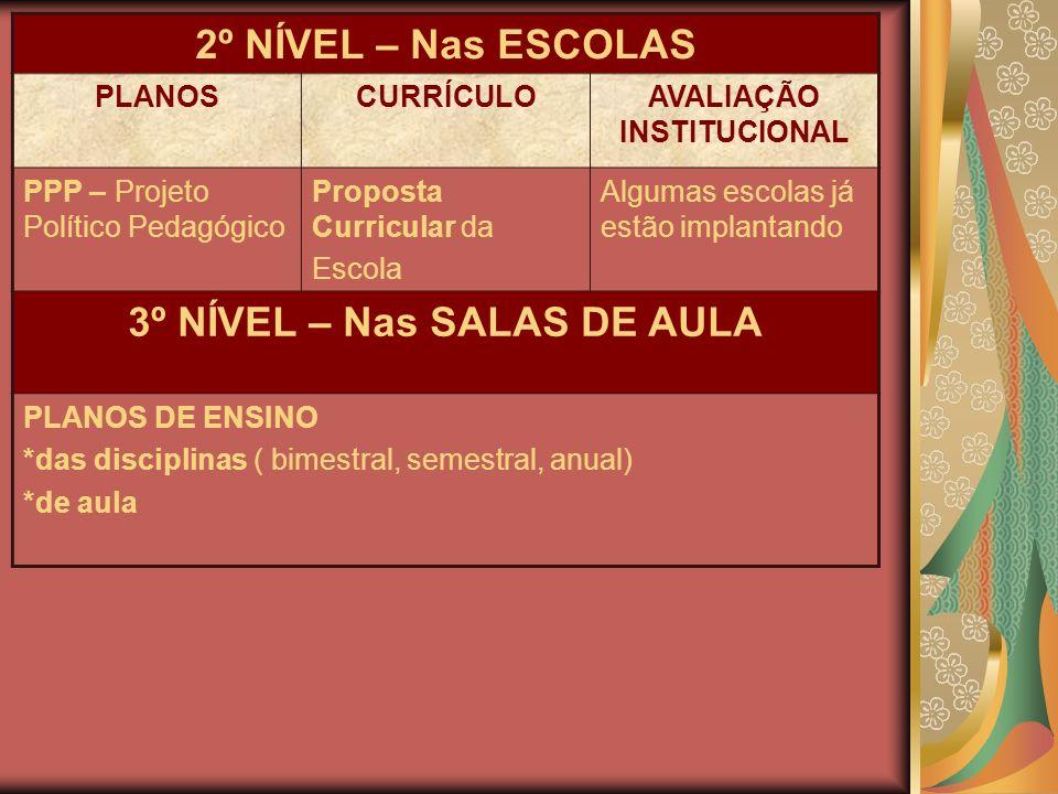 2º NÍVEL – Nas ESCOLAS PLANOSCURRÍCULOAVALIAÇÃO INSTITUCIONAL PPP – Projeto Político Pedagógico Proposta Curricular da Escola Algumas escolas já estão