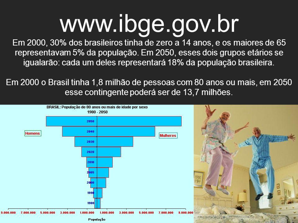 www.ibge.gov.br Em 2000, 30% dos brasileiros tinha de zero a 14 anos, e os maiores de 65 representavam 5% da população. Em 2050, esses dois grupos etá