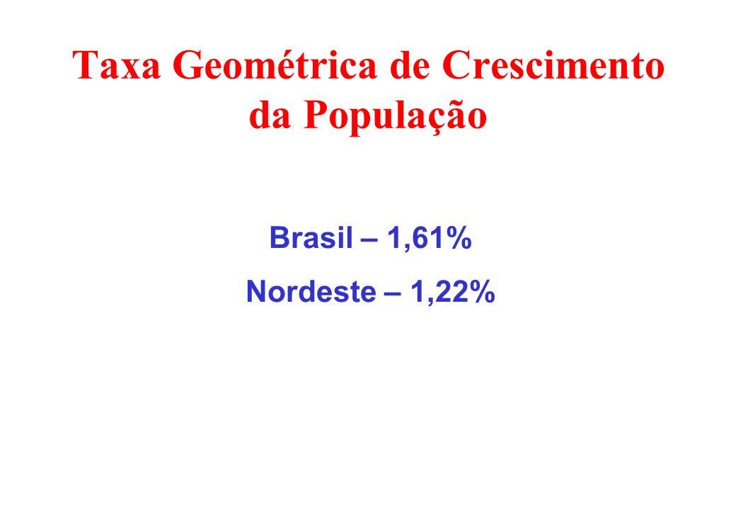 Taxa Geométrica de Crescimento da População Brasil – 1,61% Nordeste – 1,22%
