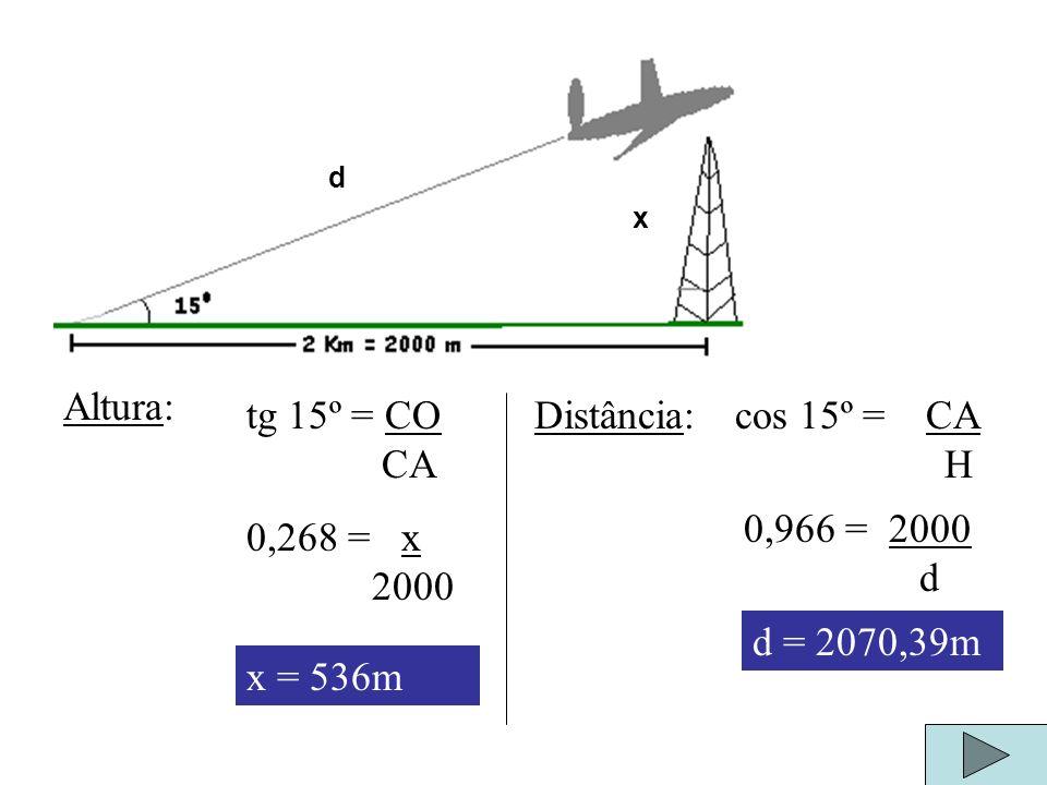 Exercício Um avião levanta vôo e sobe fazendo um ângulo de 15º com a horizontal. A que altura ele estará e qual a distância percorrida quanto sobrevoa