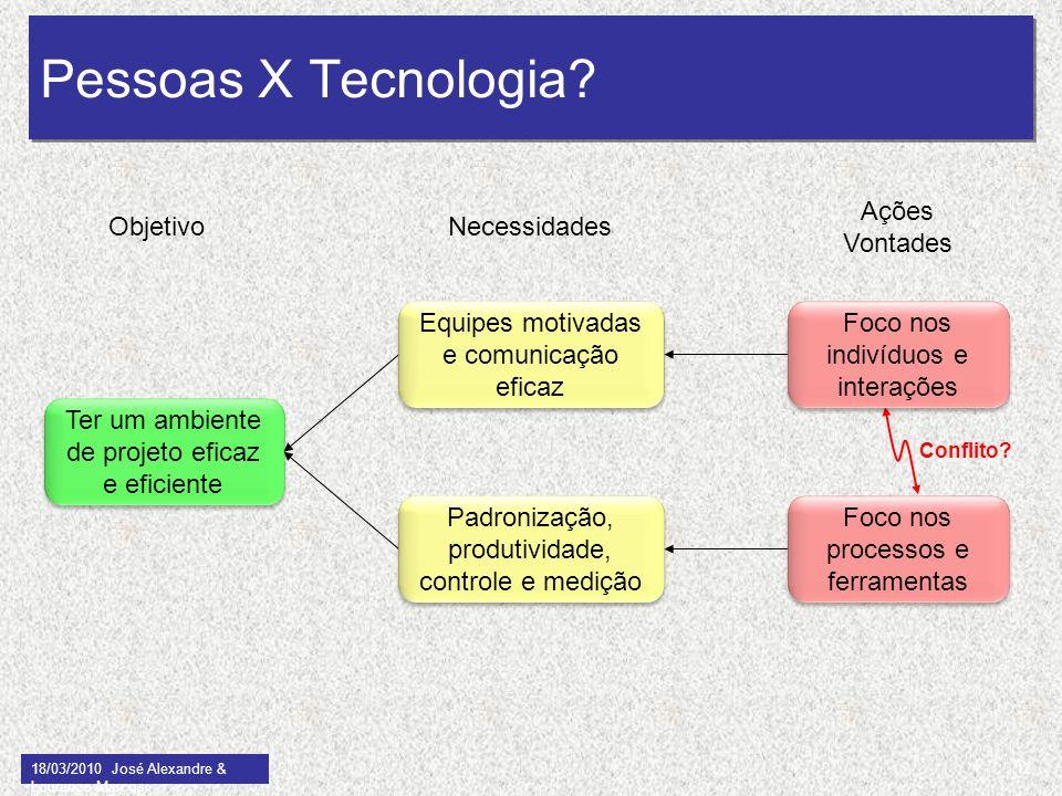 Ter um ambiente de projeto eficaz e eficiente 18/03/2010 José Alexandre & Lourenço Marcos Pessoas X Tecnologia? Conflito? Equipes motivadas e comunica
