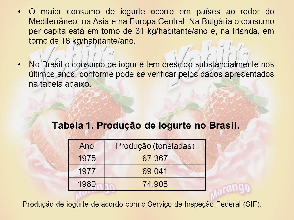 O maior consumo de iogurte ocorre em países ao redor do Mediterrâneo, na Ásia e na Europa Central.