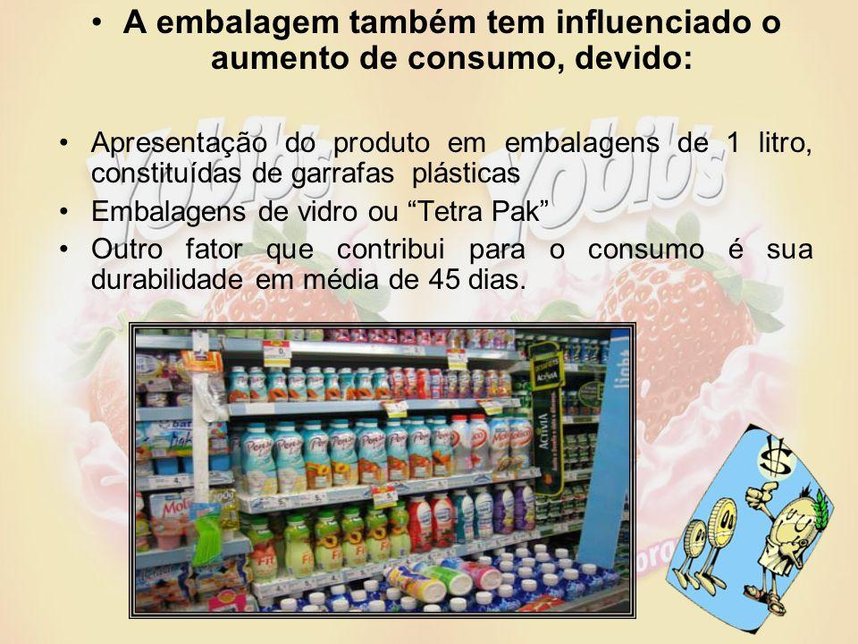 A embalagem também tem influenciado o aumento de consumo, devido: Apresentação do produto em embalagens de 1 litro, constituídas de garrafas plásticas Embalagens de vidro ou Tetra Pak Outro fator que contribui para o consumo é sua durabilidade em média de 45 dias.