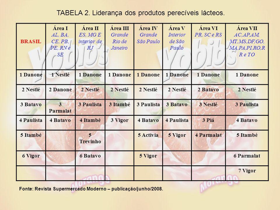 TABELA 2.Liderança dos produtos perecíveis lácteos.