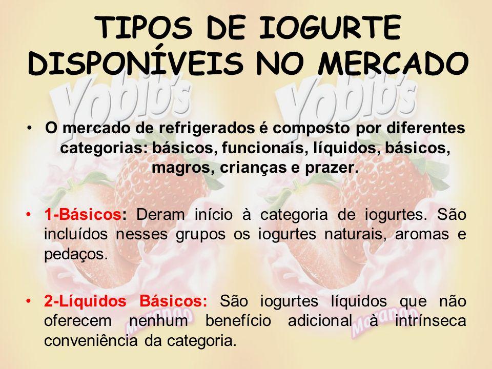 TIPOS DE IOGURTE DISPONÍVEIS NO MERCADO O mercado de refrigerados é composto por diferentes categorias: básicos, funcionais, líquidos, básicos, magros, crianças e prazer.