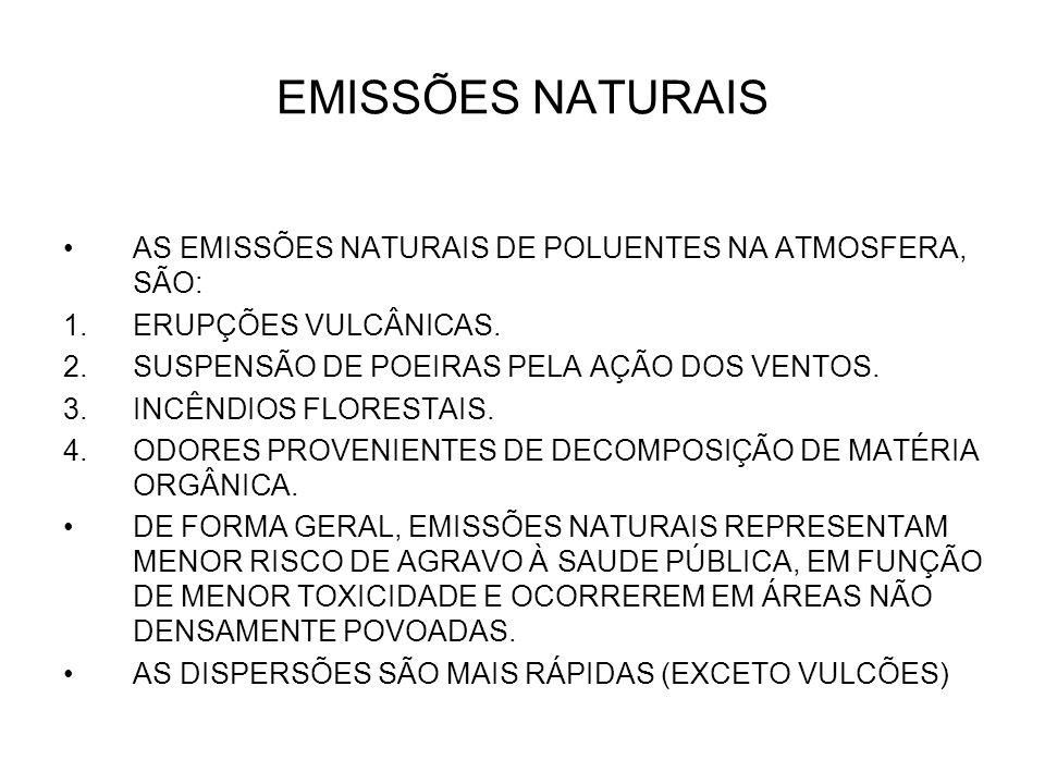 EMISSÕES NATURAIS AS EMISSÕES NATURAIS DE POLUENTES NA ATMOSFERA, SÃO: 1.ERUPÇÕES VULCÂNICAS. 2.SUSPENSÃO DE POEIRAS PELA AÇÃO DOS VENTOS. 3.INCÊNDIOS