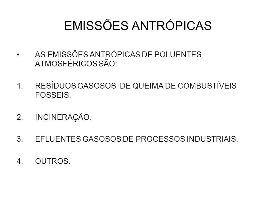 EMISSÕES ANTRÓPICAS AS EMISSÕES ANTRÓPICAS DE POLUENTES ATMOSFÉRICOS SÃO: 1.RESÍDUOS GASOSOS DE QUEIMA DE COMBUSTÍVEIS FOSSEIS. 2.INCINERAÇÃO. 3.EFLUE