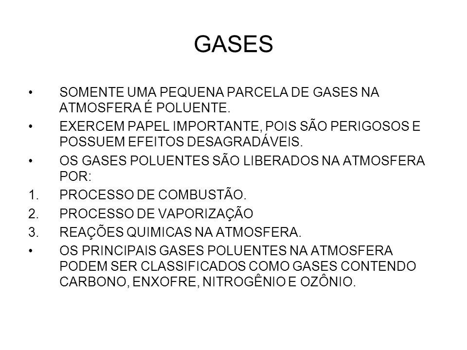 GASES SOMENTE UMA PEQUENA PARCELA DE GASES NA ATMOSFERA É POLUENTE. EXERCEM PAPEL IMPORTANTE, POIS SÃO PERIGOSOS E POSSUEM EFEITOS DESAGRADÁVEIS. OS G