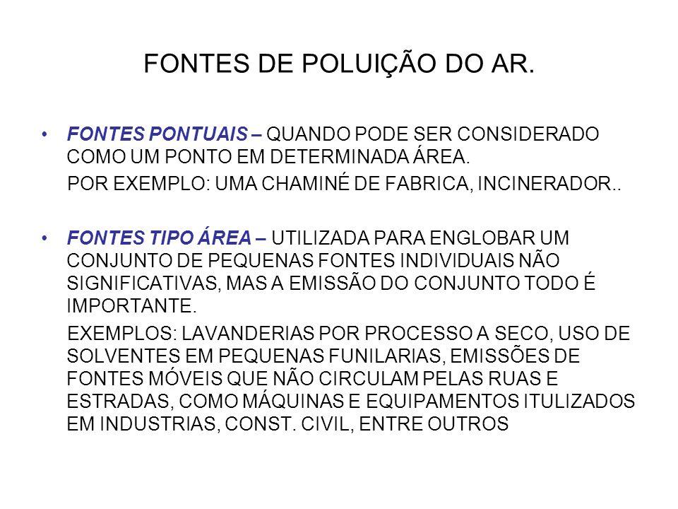 FONTES DE POLUIÇÃO DO AR. FONTES PONTUAIS – QUANDO PODE SER CONSIDERADO COMO UM PONTO EM DETERMINADA ÁREA. POR EXEMPLO: UMA CHAMINÉ DE FABRICA, INCINE