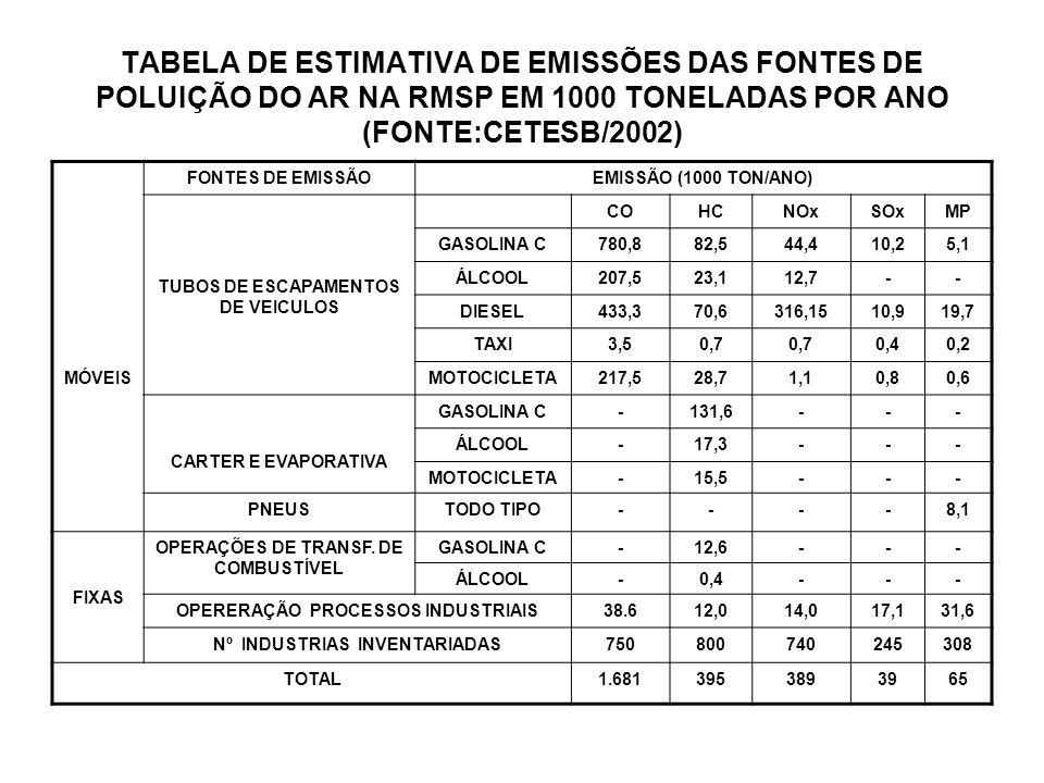 TABELA DE ESTIMATIVA DE EMISSÕES DAS FONTES DE POLUIÇÃO DO AR NA RMSP EM 1000 TONELADAS POR ANO (FONTE:CETESB/2002) MÓVEIS FONTES DE EMISSÃOEMISSÃO (1