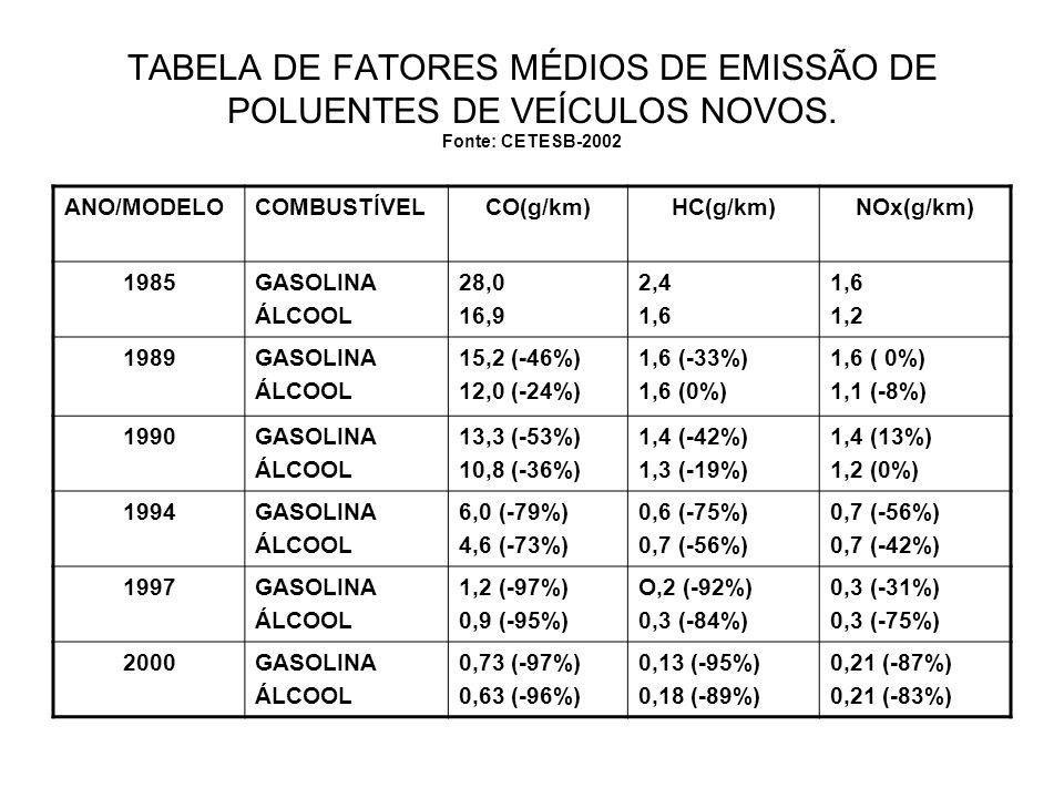 TABELA DE FATORES MÉDIOS DE EMISSÃO DE POLUENTES DE VEÍCULOS NOVOS. Fonte: CETESB-2002 ANO/MODELOCOMBUSTÍVELCO(g/km)HC(g/km)NOx(g/km) 1985GASOLINA ÁLC