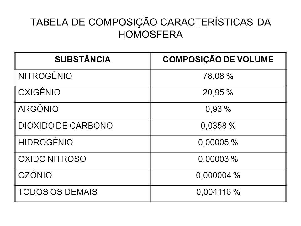 TABELA DE COMPOSIÇÃO CARACTERÍSTICAS DA HOMOSFERA SUBSTÂNCIACOMPOSIÇÃO DE VOLUME NITROGÊNIO78,08 % OXIGÊNIO20,95 % ARGÔNIO0,93 % DIÓXIDO DE CARBONO0,0