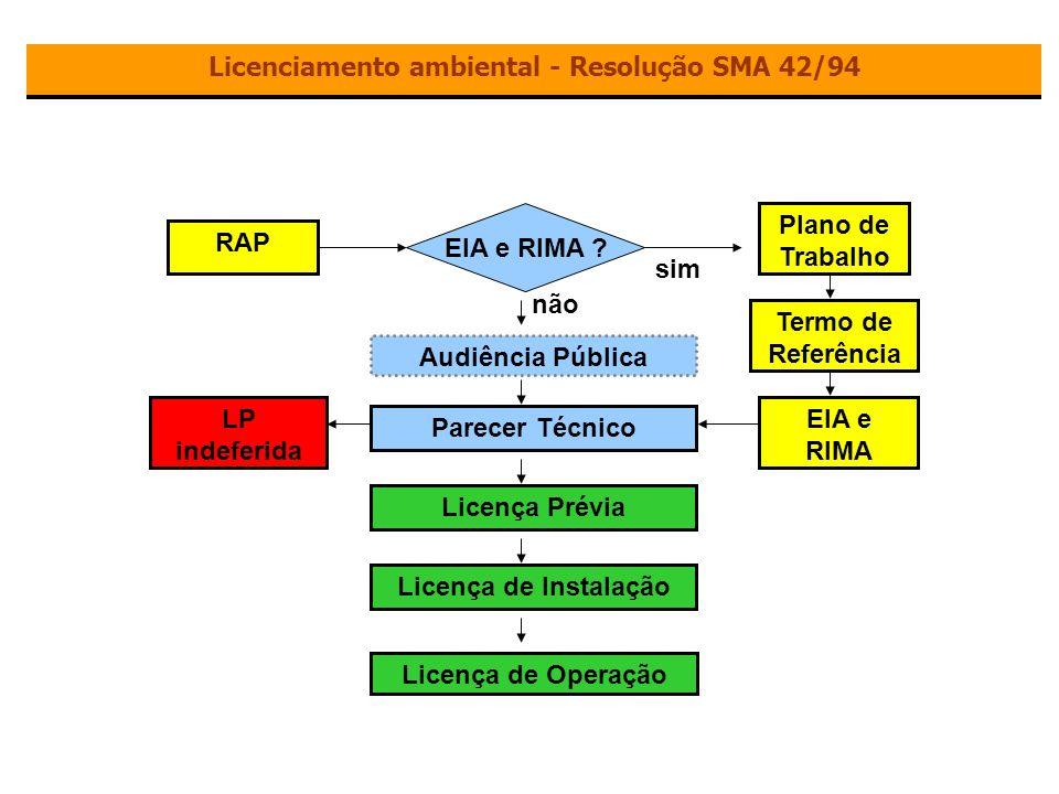 1993 – Decreto Federal 750 – Mata Atlântica.