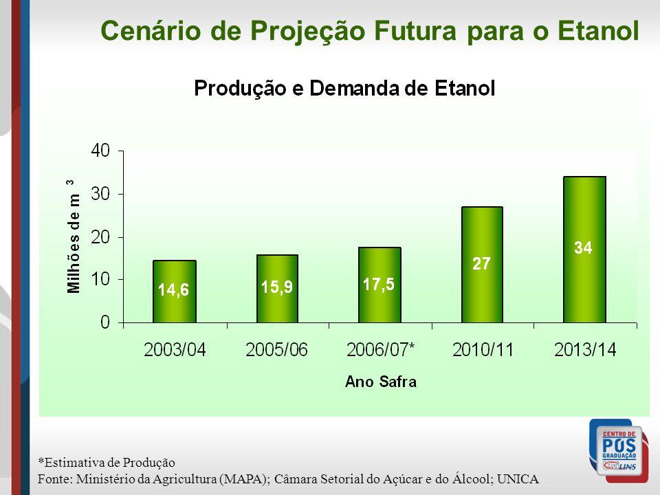 *Estimativa de Produção Fonte: Ministério da Agricultura (MAPA); Câmara Setorial do Açúcar e do Álcool; UNICA Cenário de Projeção Futura para o Etanol
