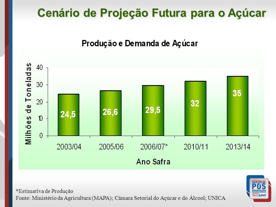 Cenário de Projeção Futura para o Açúcar *Estimativa de Produção Fonte: Ministério da Agricultura (MAPA); Câmara Setorial do Açúcar e do Álcool; UNICA