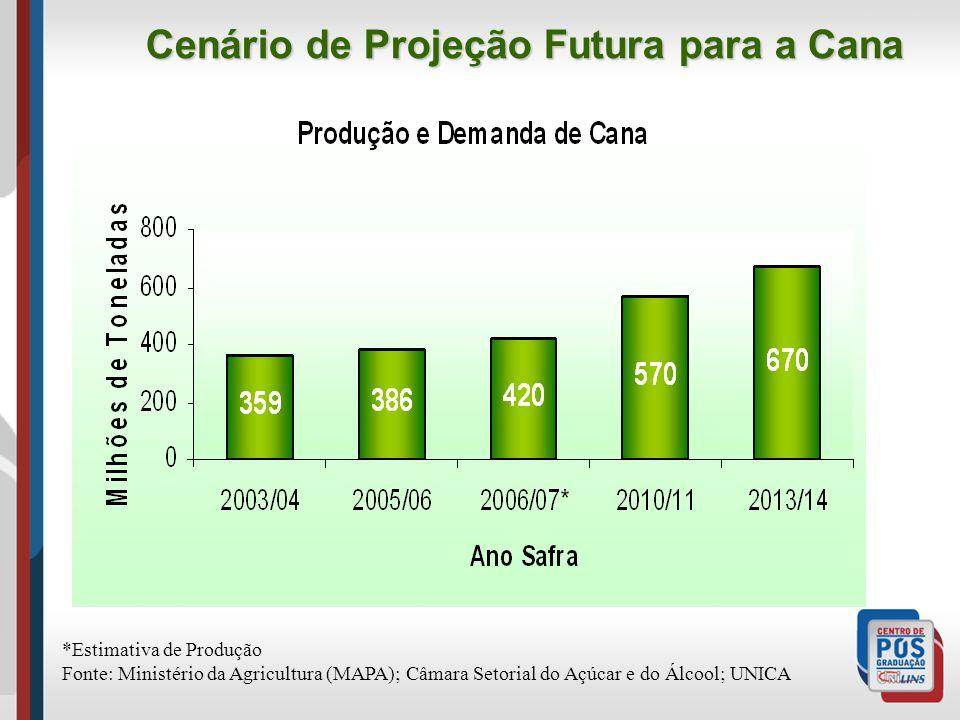 Cenário de Projeção Futura para a Cana *Estimativa de Produção Fonte: Ministério da Agricultura (MAPA); Câmara Setorial do Açúcar e do Álcool; UNICA