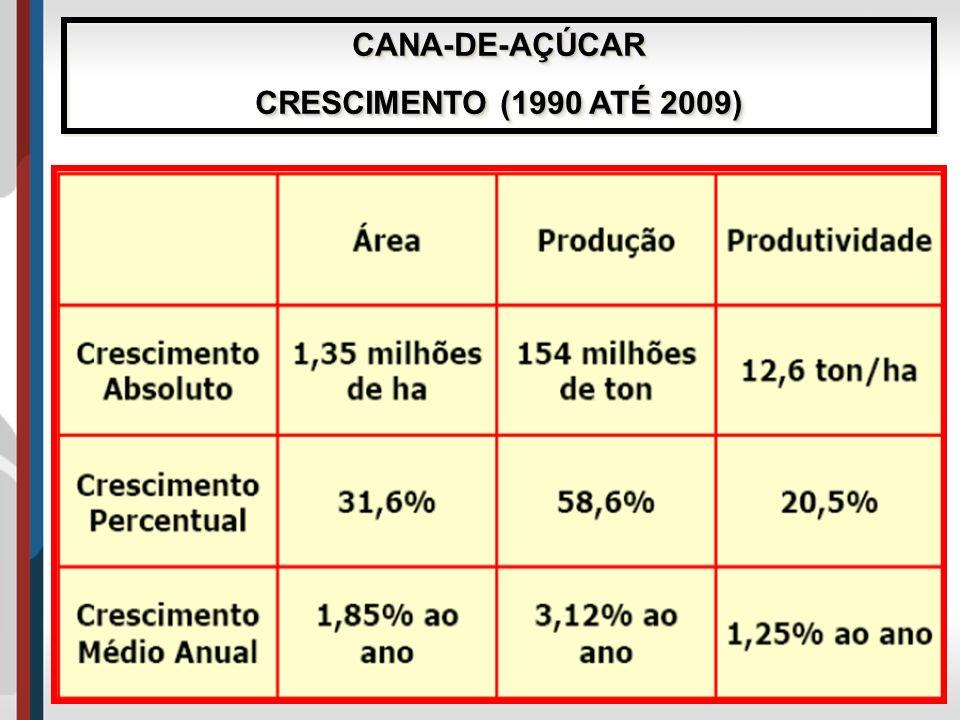 CANA-DE-AÇÚCAR CRESCIMENTO (1990 ATÉ 2009) CANA-DE-AÇÚCAR