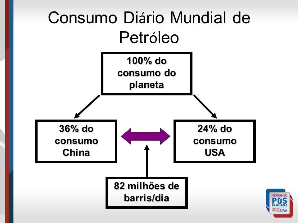 Consumo Di á rio Mundial de Petr ó leo 100% do consumo do planeta 36% do consumo China 24% do consumo USA 82 milhões de barris/dia