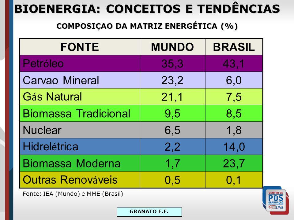 BIOENERGIA: CONCEITOS E TENDÊNCIAS COMPOSIÇAO DA MATRIZ ENERGÉTICA (%) FONTEMUNDOBRASIL Petr ó leo 35,343,1 Carvao Mineral23,26,0 G á s Natural 21,17,