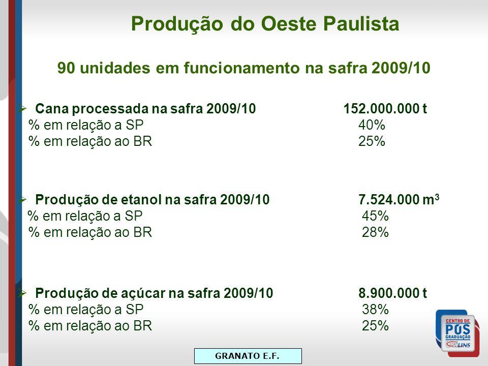 Produção do Oeste Paulista 90 unidades em funcionamento na safra 2009/10 Cana processada na safra 2009/10 152.000.000 t % em relação a SP 40% % em rel