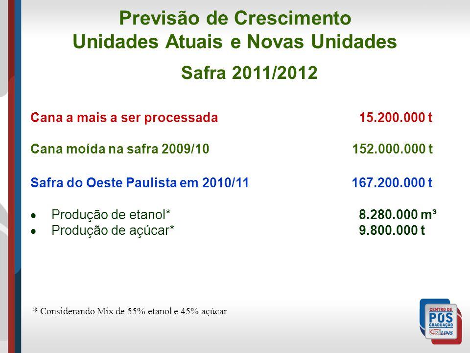 Previsão de Crescimento Unidades Atuais e Novas Unidades Safra 2011/2012 Cana a mais a ser processada 15.200.000 t Cana moída na safra 2009/10 152.000