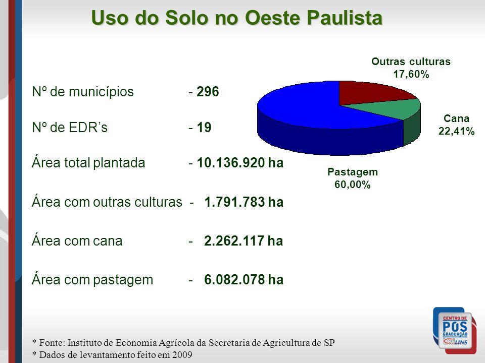 Uso do Solo no Oeste Paulista Outras culturas 17,60% Cana 22,41% Pastagem 60,00% Nº de municípios - 296 Nº de EDRs - 19 Área total plantada - 10.136.9