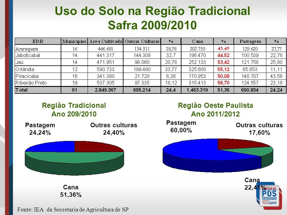 Uso do Solo na Região Tradicional Safra 2009/2010 Região Tradicional Ano 209/2010 Região Oeste Paulista Ano 2011/2012 Fonte: IEA da Secretaria de Agri