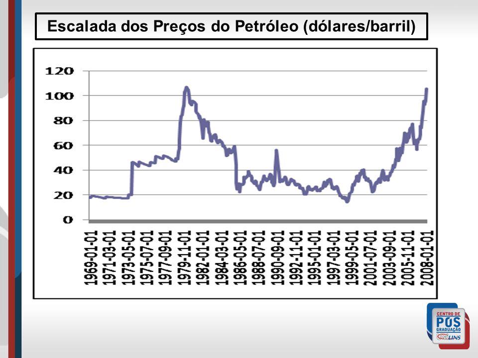 Escalada dos Preços do Petróleo (dólares/barril)
