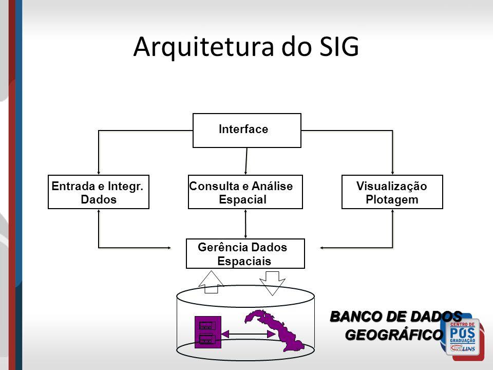 Arquitetura do SIG Interface Entrada e Integr. Dados Visualização Plotagem Gerência Dados Espaciais Consulta e Análise Espacial BANCO DE DADOS GEOGRÁF
