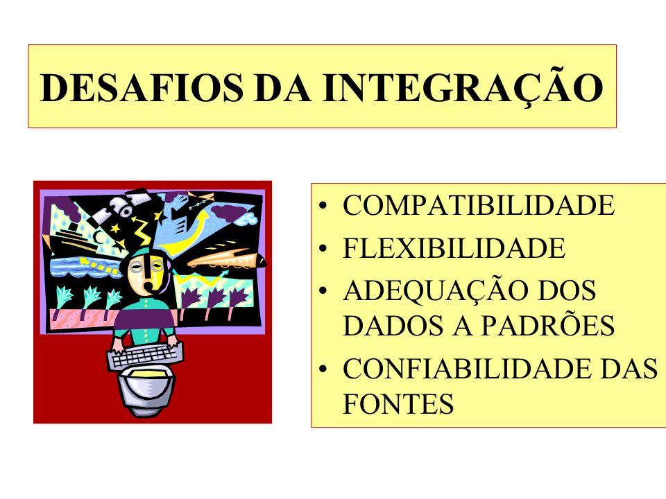 DESAFIOS DA INTEGRAÇÃO COMPATIBILIDADE FLEXIBILIDADE ADEQUAÇÃO DOS DADOS A PADRÕES CONFIABILIDADE DAS FONTES